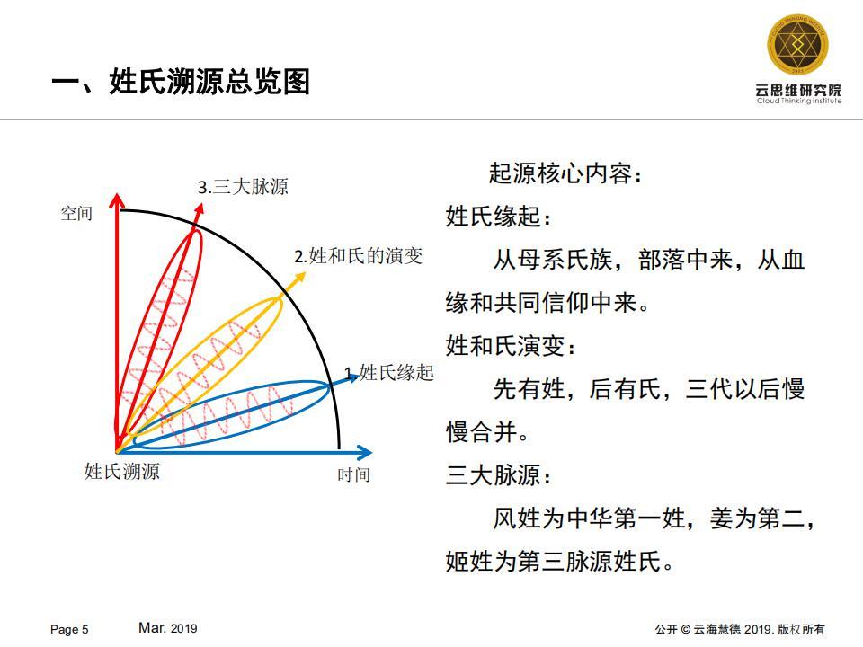 中华姓氏元素周期表【第883号工具】发布 v1.0图片